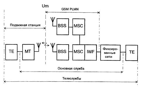 Структурная схема служб связи